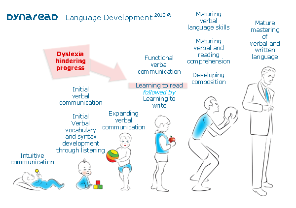 Diagram depicting language development