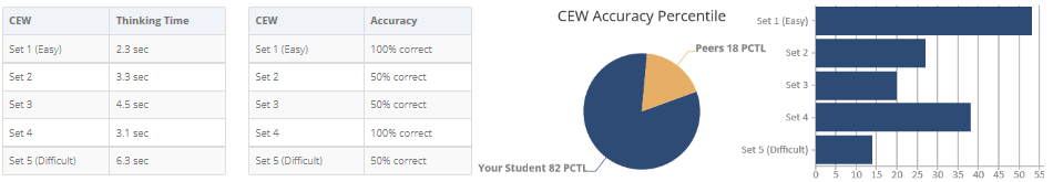example pie chart percentile rank